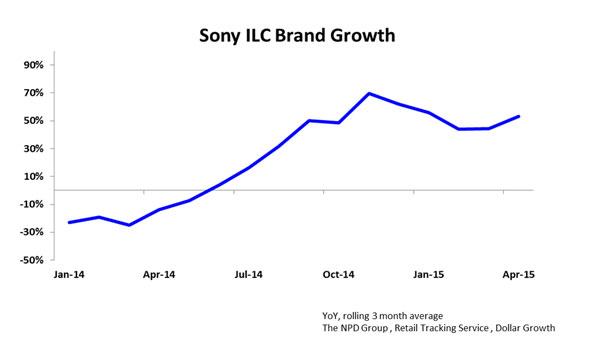 กล้อง Mirrorless Sony ยอดขายเพิ่ม 66%